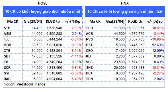 Top cổ phiếu đáng chú ý đầu phiên 24/04