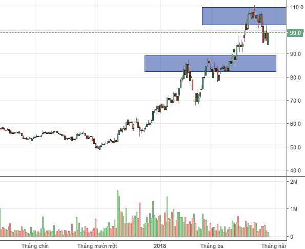 Nhịp đập Thị trường 24/04: Dầu khí lên ngôi