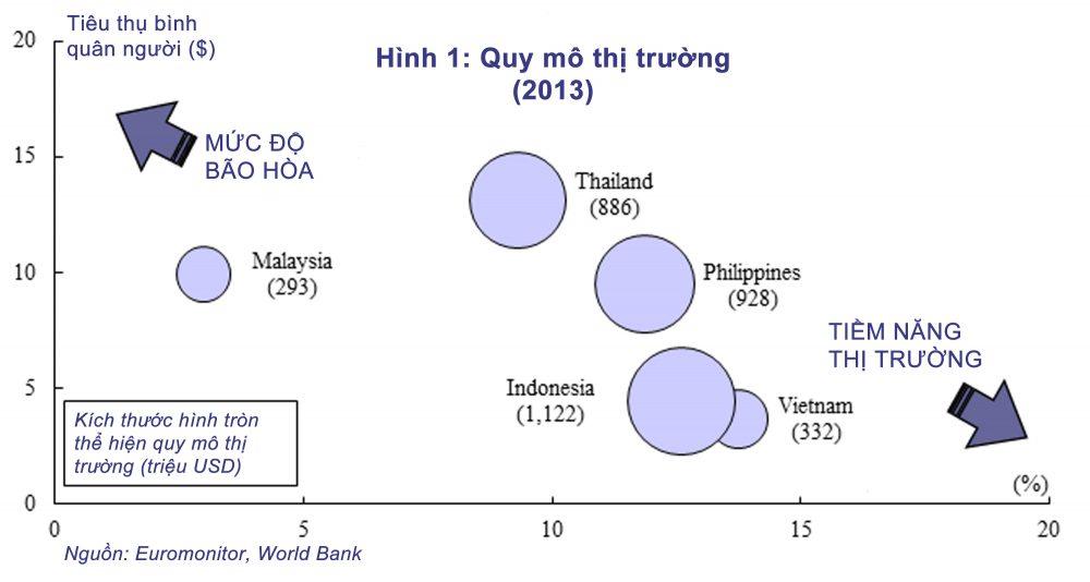 Thị trường đồ ăn nhẹ các nước Đông Nam Á