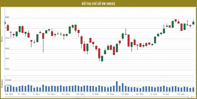Cổ phiếu dầu khí: cơ hội với nhà đầu tư kiên nhẫn