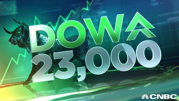Dow Jones chính thức vượt ngưỡng 23,000