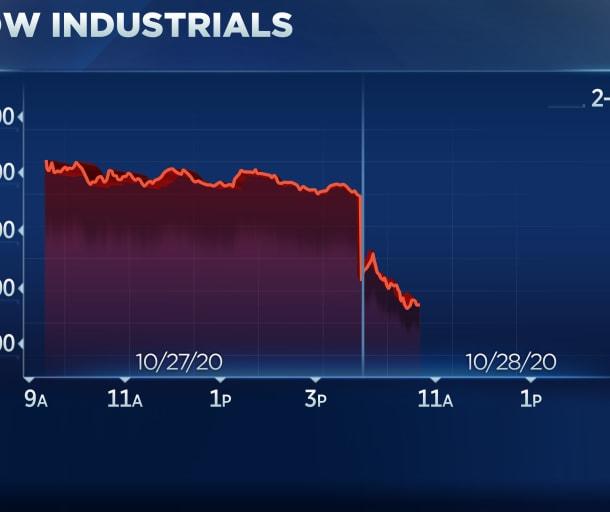 Dow Jones sụt hơn 800 điểm, chứng khoán châu Âu lao dốc hơn 3%