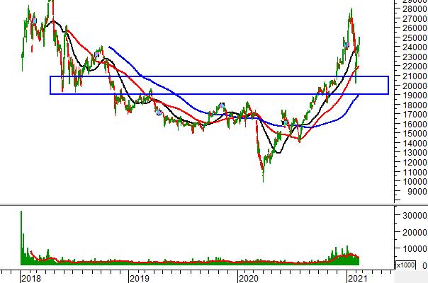 """Ngày 18/02/2021: 10 cổ phiếu """"nóng"""" dưới góc nhìn PTKT của Vietstock"""