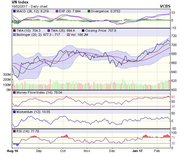 Góc nhìn kỹ thuật phiên 20/2: Thị trường vẫn còn động lực tăng giá