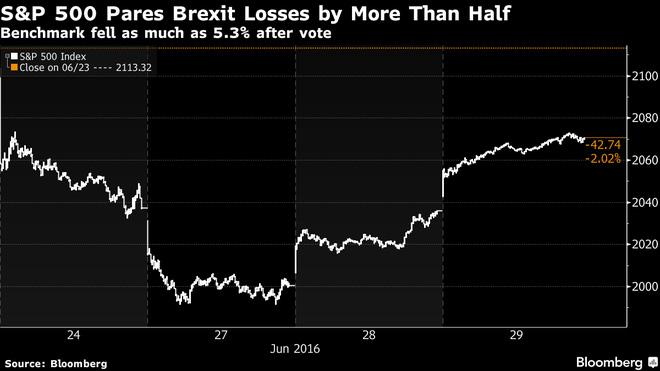 Brexit nguội dần, chứng khoán Mỹ tiếp đà hồi phục mạnh mẽ