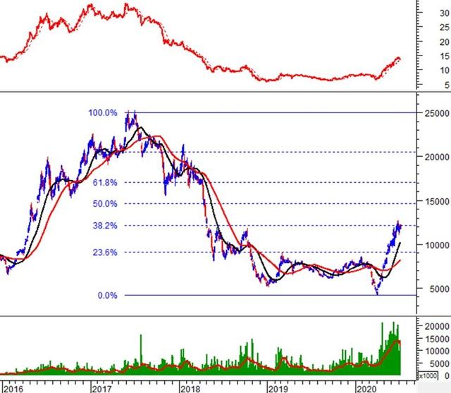 Phân tích kỹ thuật phiên chiều 08/07: VN-Index giằng co quanh mức tham chiếu