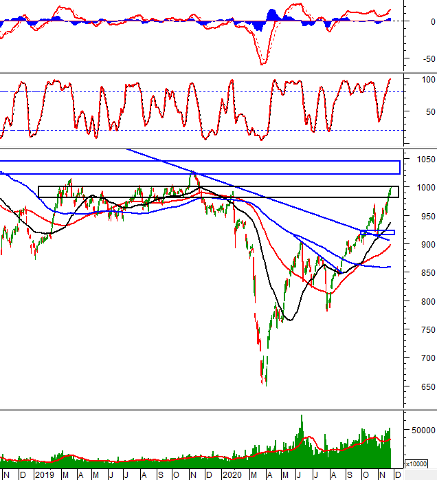Phân tích kỹ thuật phiên chiều 25/11: VN-Index tạm dừng trên mức 1,000 điểm