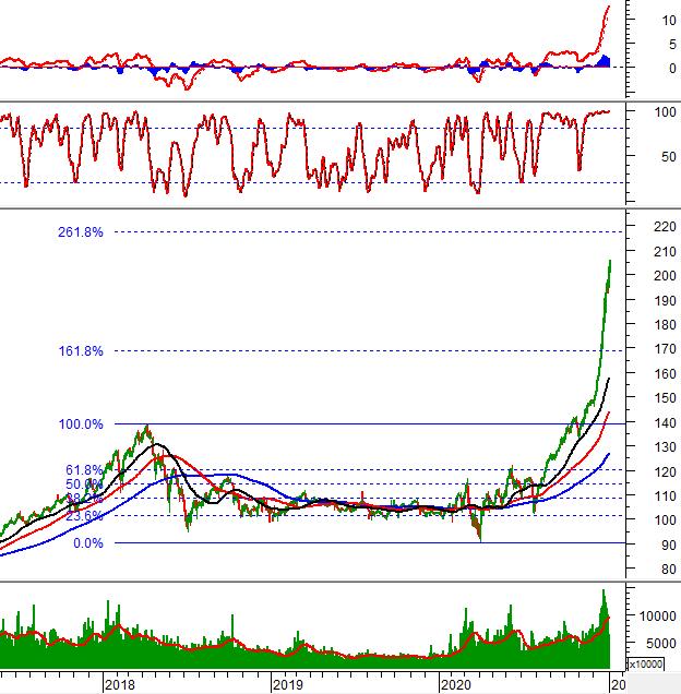 Phân tích kỹ thuật phiên chiều 04/01: VN-Index tạo mẫu hình Rising Window