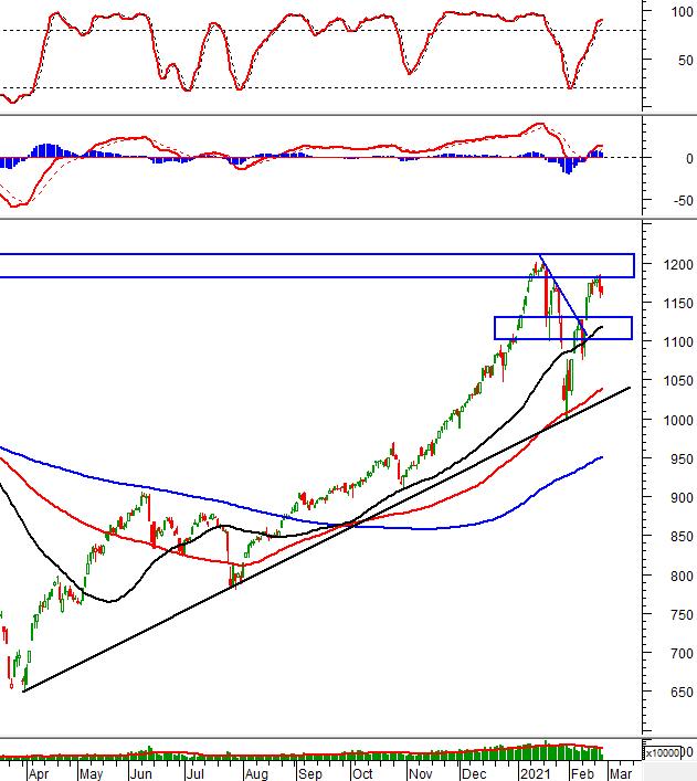 Phân tích kỹ thuật phiên chiều 25/02: Tâm lý nhà đầu tư vẫn đang thận trọng