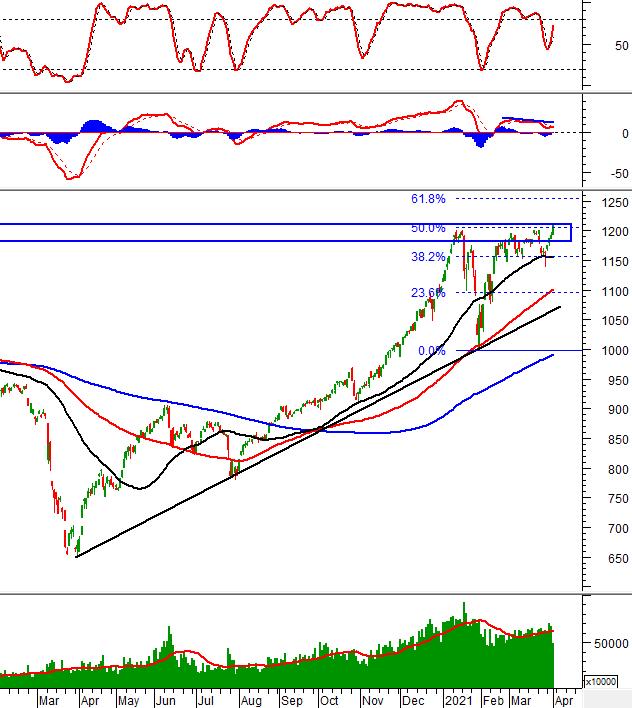 Phân tích kỹ thuật phiên chiều 01/04: VN-Index tạm dừng ở trên vùng đỉnh lịch sử