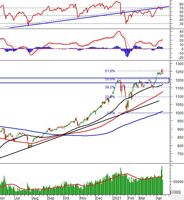 Phân tích kỹ thuật phiên chiều 14/04: VN-Index rơi xuống dưới vùng 1,250-1,260 điểm