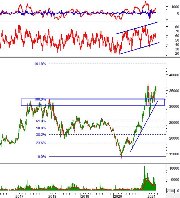 Phân tích kỹ thuật phiên chiều 15/04: VN-Index xuất hiện Rising Window trong phiên sáng