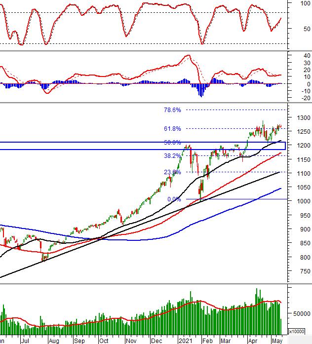 Phân tích kỹ thuật phiên chiều 14/05: VN-Index thu hẹp sắc xanh