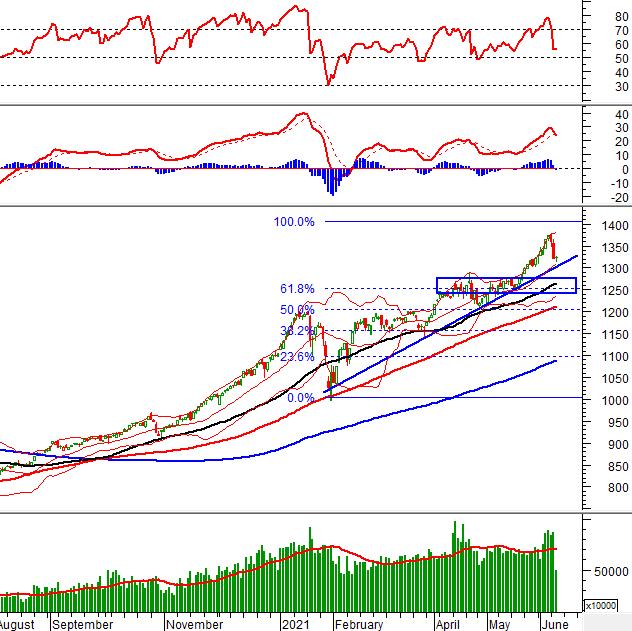 Phân tích kỹ thuật phiên chiều 09/06: VN-Index giằng co