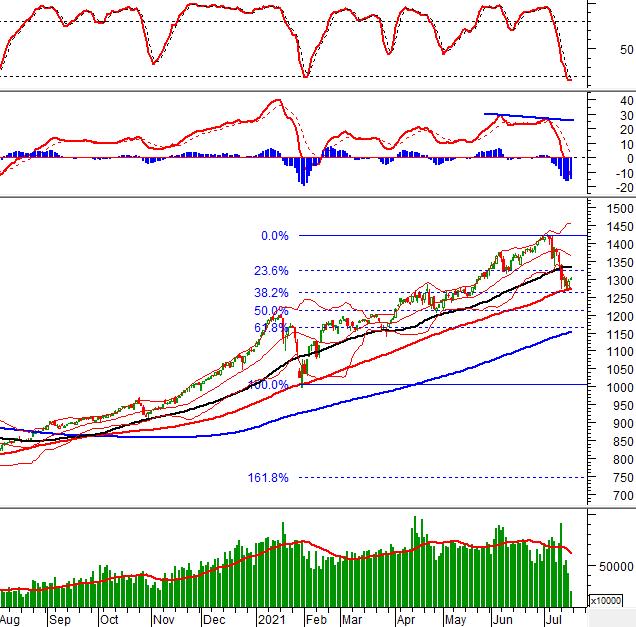 Phân tích kỹ thuật phiên chiều 16/07: Khối lượng giao dịch vẫn đang khá thấp