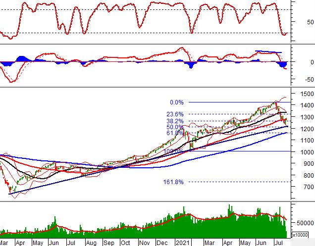 Phân tích kỹ thuật phiên chiều 22/07: VN-Index tạm dừng trên đường SMA 100 ngày