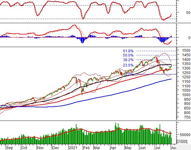 Phân tích kỹ thuật phiên chiều 03/08: VN-Index gặp khó tại vùng 1,320-1,340 điểm