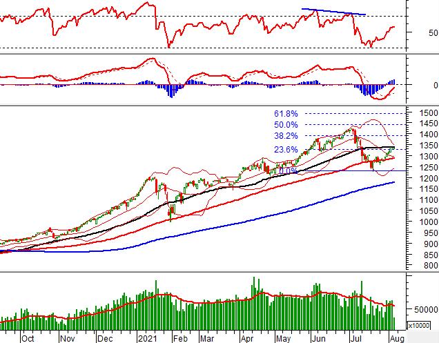 Phân tích kỹ thuật phiên chiều 05/08: Chờ đợi sự bứt phá của VN-Index