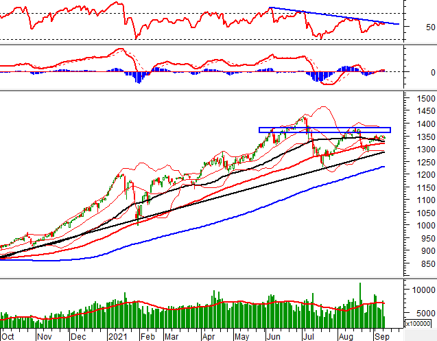 Phân tích kỹ thuật phiên chiều 14/09: VN-Index đang