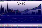 Góc nhìn phái sinh 21/11: VN30 kiểm mức kháng cự 920,12 điểm