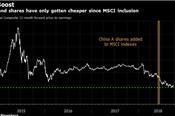 MSCI cân nhắc nâng tỷ trọng cổ phiếu Trung Quốc loại A trong rổ thị trường mới nổi