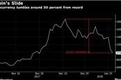 Tiếp tục lao dốc, bitcoin xuyên thủng mốc 10.000 USD
