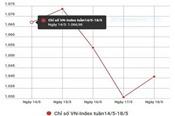 Liệu tuần tới cổ phiếu Vinhomes có trợ lực thị trường?