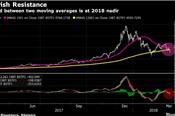 Bitcoin có thể giảm về mức 2.800 USD?