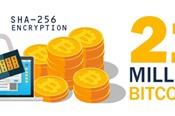 Thế giới đã 'đào' 80% Bitcoin