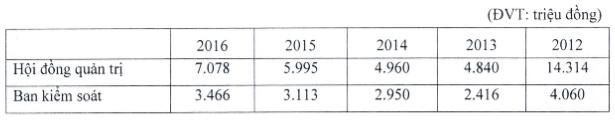 ACB đặt kế hoạch lãi trước thuế 2017 hơn 2,200 tỷ đồng, tăng 32%