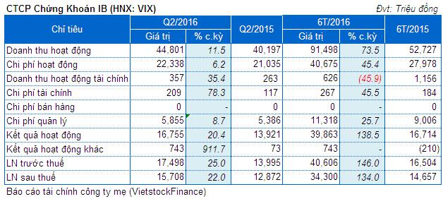 VIX: Lãi ròng công ty mẹ 6 tháng đầu năm gấp đôi cùng kỳ