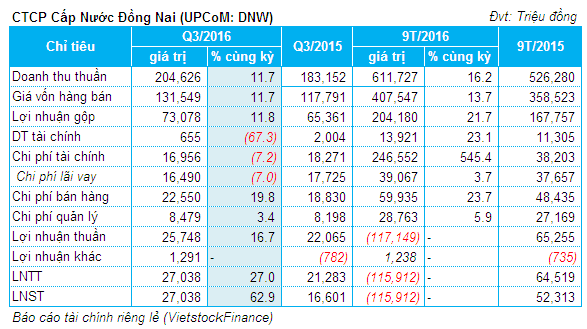 DNW: Lỗ ròng Công ty mẹ 9 tháng gần 116 tỷ đồng