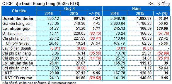 HLG: Lãi hợp nhất quý 4 giảm 70% so cùng kỳ