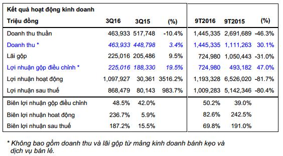 KDC: Lãi trước thuế 9 tháng hơn 1,190 tỷ đồng, đạt 80% kế hoạch năm