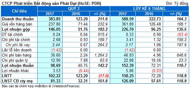 PDR: Lãi quý 2 gấp 2.5 lần cùng kỳ, đã trả hơn 818 tỷ đồng nợ vay