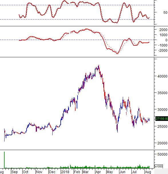 """Ngày 14/08/2018: 10 cổ phiếu """"nóng"""" dưới góc nhìn PTKT của Vietstock"""