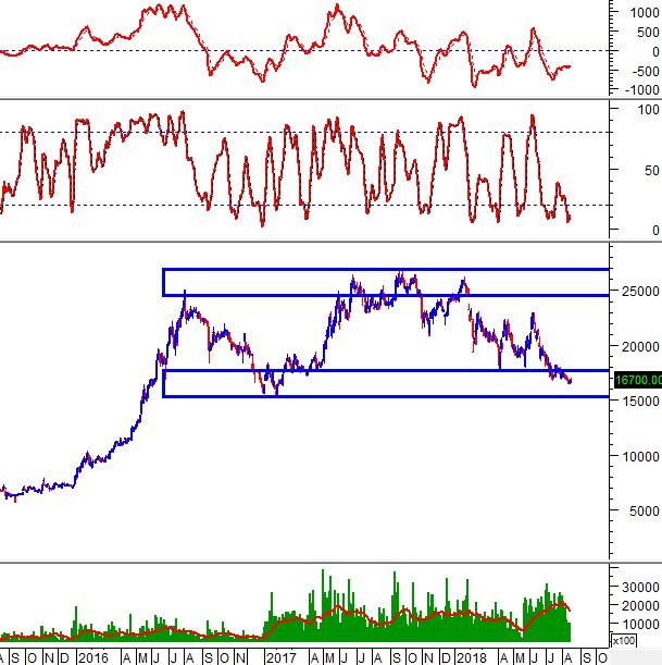 """Ngày 16/08/2018: 10 cổ phiếu """"nóng"""" dưới góc nhìn PTKT của Vietstock"""