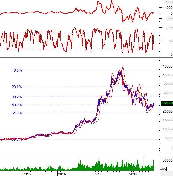 """Ngày 20/09/2018: 10 cổ phiếu """"nóng"""" dưới góc nhìn PTKT của Vietstock"""