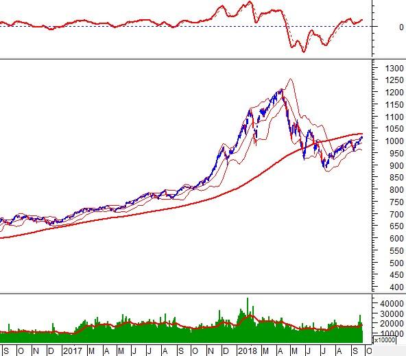 Phân tích kỹ thuật phiên chiều 26/09: Tiếp tục tăng