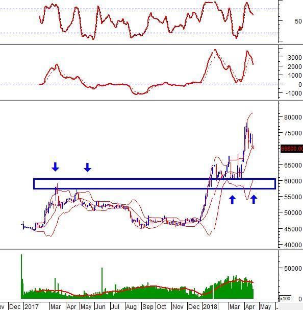 """Ngày 19/04/2018: 10 cổ phiếu """"nóng"""" dưới góc nhìn PTKT của Vietstock"""