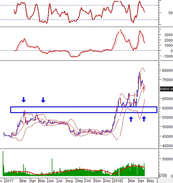 """Ngày 24/04/2018: 10 cổ phiếu """"nóng"""" dưới góc nhìn PTKT của Vietstock"""