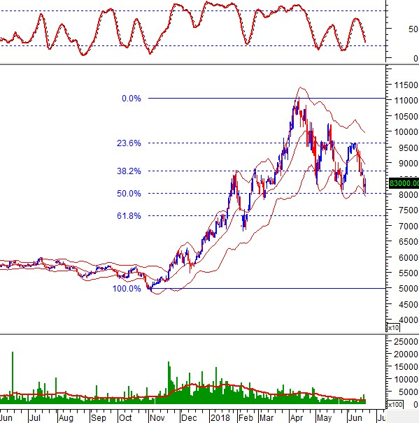 """Ngày 21/06/2018: 10 cổ phiếu """"nóng"""" dưới góc nhìn PTKT của Vietstock"""