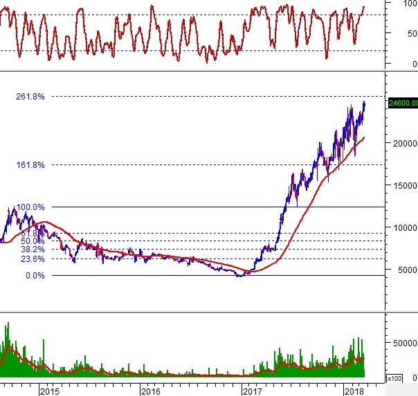 Phân tích kỹ thuật phiên chiều 21/03: Chuẩn bị vượt đỉnh