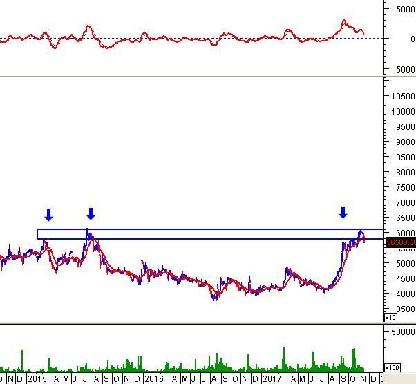 """Ngày 16/11/2017: 10 cổ phiếu """"nóng"""" dưới góc nhìn PTKT của Vietstock"""