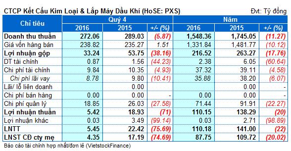 PXS: Biên lãi gộp giảm mạnh, lãi quý 4 chỉ còn hơn 4 tỷ đồng