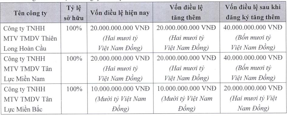 TLG: Góp 50 tỷ đồng tăng vốn cho 3 công ty con