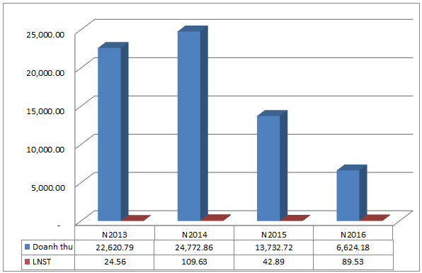 IPO Thanh Lễ: Chào bán 45.5% vốn cho NĐT chiến lược, Nhà nước nắm 49% vốn