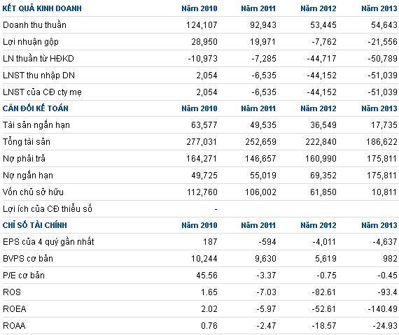 Ai chịu mua 1 triệu cp VCV giá khởi điểm 2,940 đồng/cp từ Agribank?