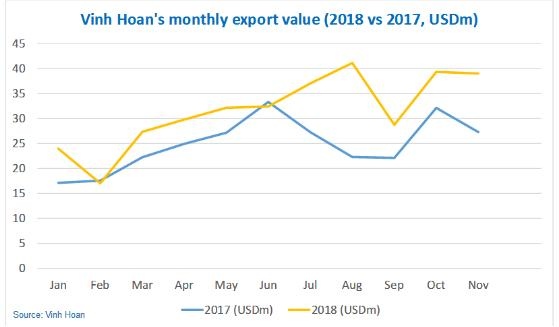 VHC đạt 349 triệu USD doanh thu xuất khẩu sau 11 tháng, tăng 27%