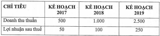 ATA: Kế hoạch lãi 2017 chỉ 50 triệu đồng, lấy tiền đâu để trả cổ tức 2016?